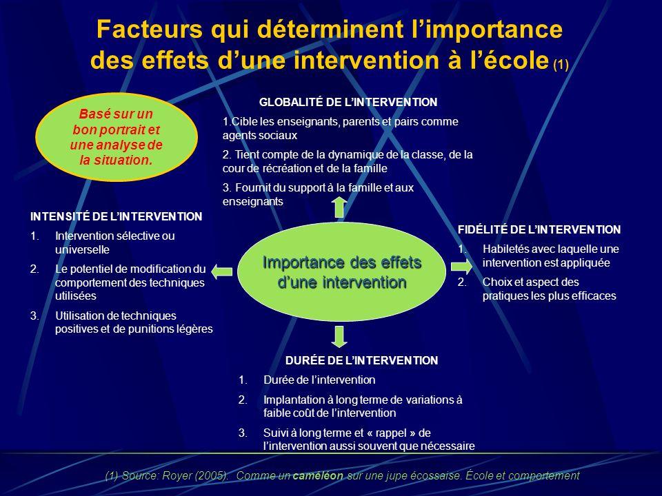 Facteurs qui déterminent limportance des effets dune intervention à lécole (1) Importance des effets dune intervention GLOBALITÉ DE LINTERVENTION 1.Cible les enseignants, parents et pairs comme agents sociaux 2.