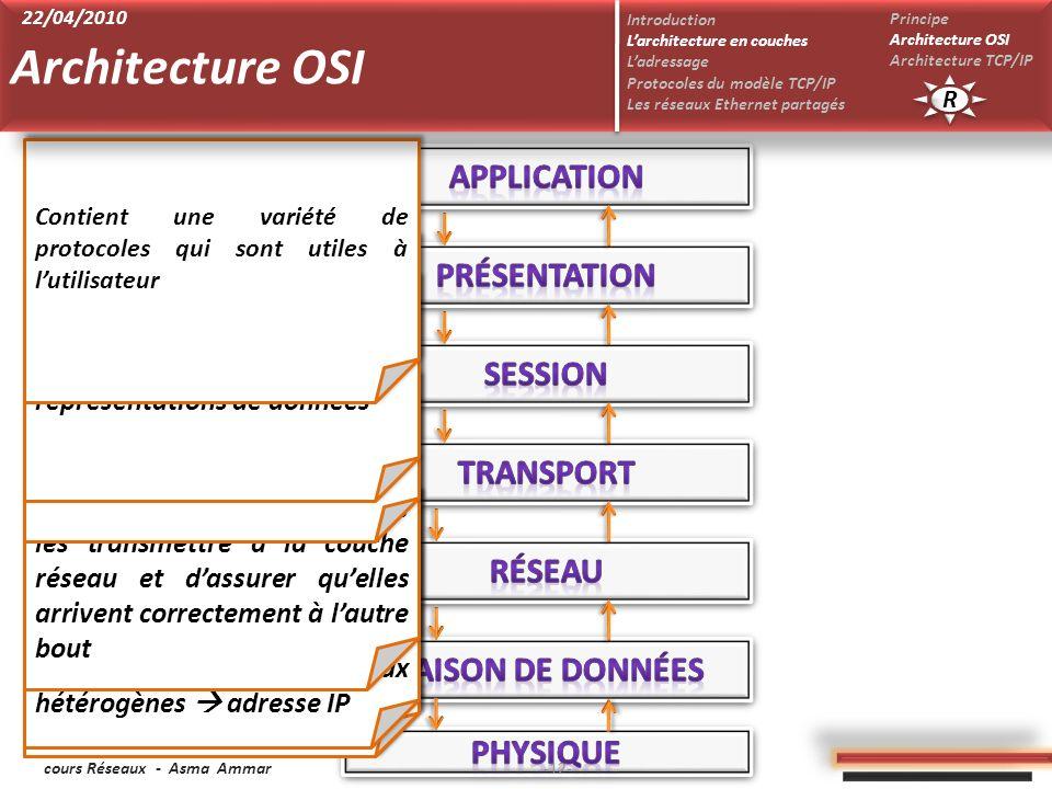 cours Réseaux - Asma Ammar Se charge de la transmission des bits sur un support de transmission : codage/décodage; modulation/démodulation… Permet le