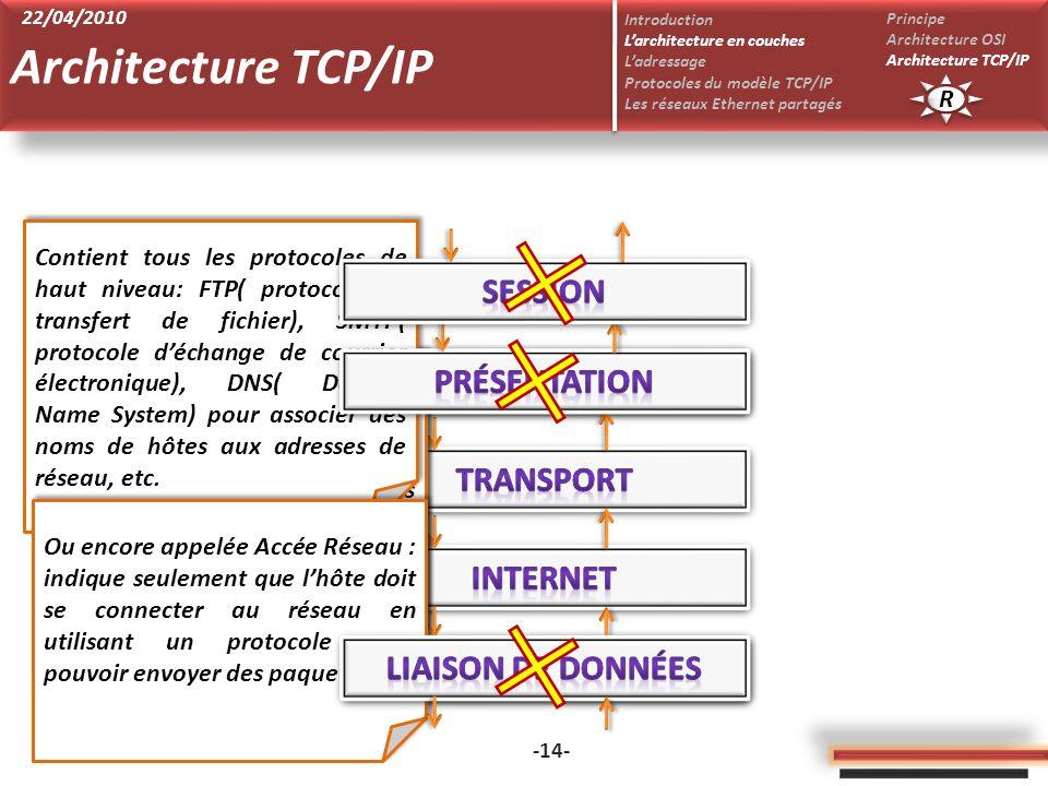 cours Réseaux - Asma Ammar -14- Un des plus importants protocoles de cette couche est le protocole IP. Cette couche soccupe principalement du routage
