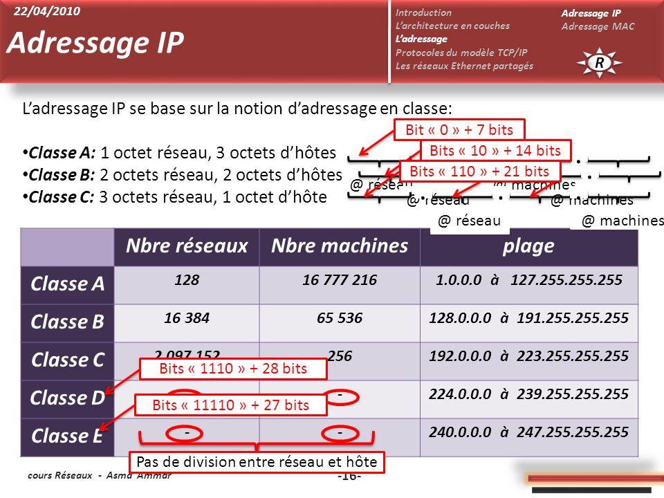 cours Réseaux - Asma Ammar -16- Ladressage IP se base sur la notion dadressage en classe: Classe A: 1 octet réseau, 3 octets dhôtes Classe B: 2 octets réseau, 2 octets dhôtes Classe C: 3 octets réseau, 1 octet dhôte Nbre réseauxNbre machinesplage Classe A 12816 777 2161.0.0.0 à 127.255.255.255 Classe B 16 38465 536128.0.0.0 à 191.255.255.255 Classe C 2 097 152256192.0.0.0 à 223.255.255.255 Classe D --224.0.0.0 à 239.255.255.255 Classe E --240.0.0.0 à 247.255.255.255 @ réseau @ machines...
