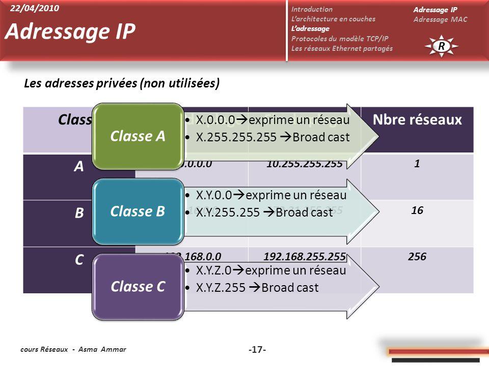 cours Réseaux - Asma Ammar -17- ClasseDébut de plageFin de plageNbre réseaux A 10.0.0.010.255.255.2551 B 172.16.0.0172.31.255.25516 C 192.168.0.0192.168.255.255256 Les adresses privées (non utilisées) X.0.0.0 exprime un réseau X.255.255.255 Broad cast Classe A X.Y.0.0 exprime un réseau X.Y.255.255 Broad cast Classe B X.Y.Z.0 exprime un réseau X.Y.Z.255 Broad cast Classe C Adressage IP R R Introduction Larchitecture en couches Ladressage Protocoles du modèle TCP/IP Les réseaux Ethernet partagés Adressage IP Adressage MAC 22/04/2010