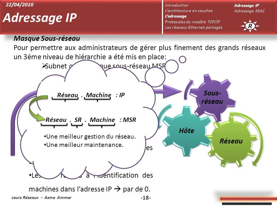 cours Réseaux - Asma Ammar -18- Masque Sous-réseau Pour permettre aux administrateurs de gérer plus finement des grands réseaux un 3éme niveau de hiérarchie a été mis en place: Subnet ou le masque sous-réseau MSR Réseau Hôte Sous- réseau Constitué de 32 bits.