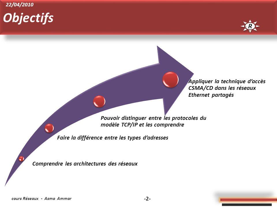 Comprendre les architectures des réseaux Faire la différence entre les types dadresses Pouvoir distinguer entre les protocoles du modèle TCP/IP et les comprendre Appliquer la technique daccès CSMA/CD dans les réseaux Ethernet partagés cours Réseaux - Asma Ammar -2- Objectifs R R 22/04/2010