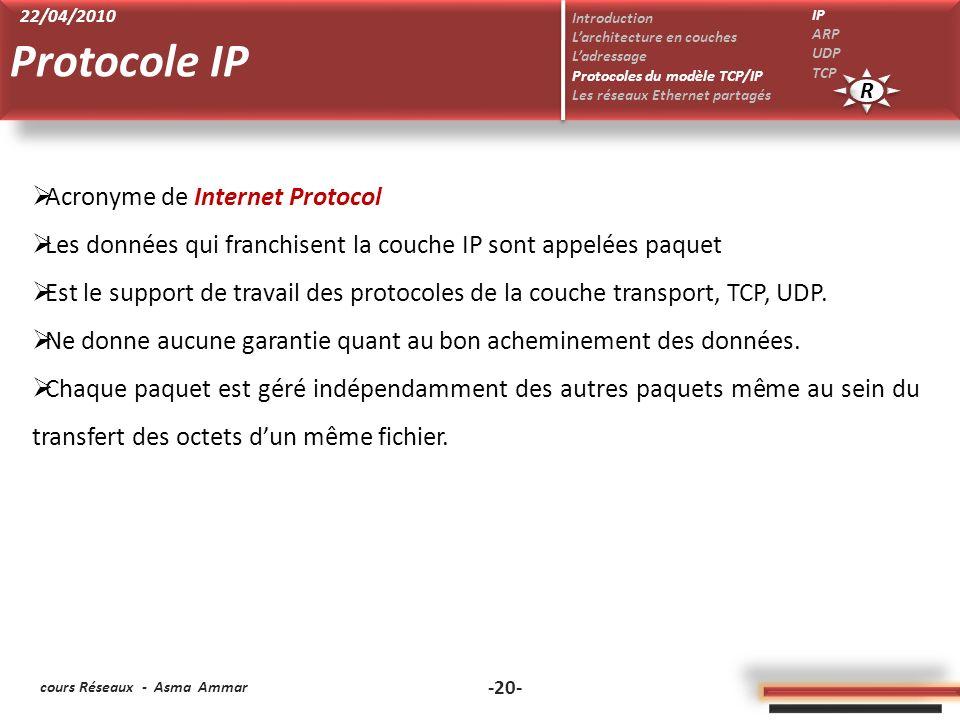 cours Réseaux - Asma Ammar -20- Acronyme de Internet Protocol Les données qui franchisent la couche IP sont appelées paquet Est le support de travail des protocoles de la couche transport, TCP, UDP.