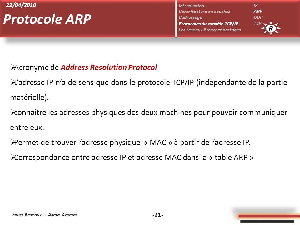 cours Réseaux - Asma Ammar -21- Acronyme de Address Resolution Protocol Ladresse IP na de sens que dans le protocole TCP/IP (indépendante de la partie