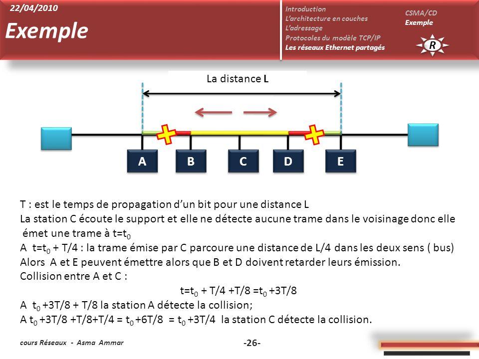 cours Réseaux - Asma Ammar -26- Exemple R R Introduction Larchitecture en couches Ladressage Protocoles du modèle TCP/IP Les réseaux Ethernet partagés CSMA/CD Exemple 22/04/2010 B B D D A A C C E E La distance L T : est le temps de propagation dun bit pour une distance L La station C écoute le support et elle ne détecte aucune trame dans le voisinage donc elle émet une trame à t=t 0 A t=t 0 + T/4 : la trame émise par C parcoure une distance de L/4 dans les deux sens ( bus) Alors A et E peuvent émettre alors que B et D doivent retarder leurs émission.