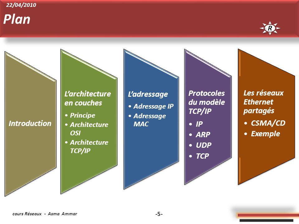cours Réseaux - Asma Ammar -5- Larchitecture en couches Principe Architecture OSI Architecture TCP/IP Ladressage Adressage IP Adressage MAC Protoco les du modèle TCP/IP IP ARP UDP TCP Les réseaux Ethernet partagés CSMA/CD Exemple Introduction Plan R R 22/04/2010