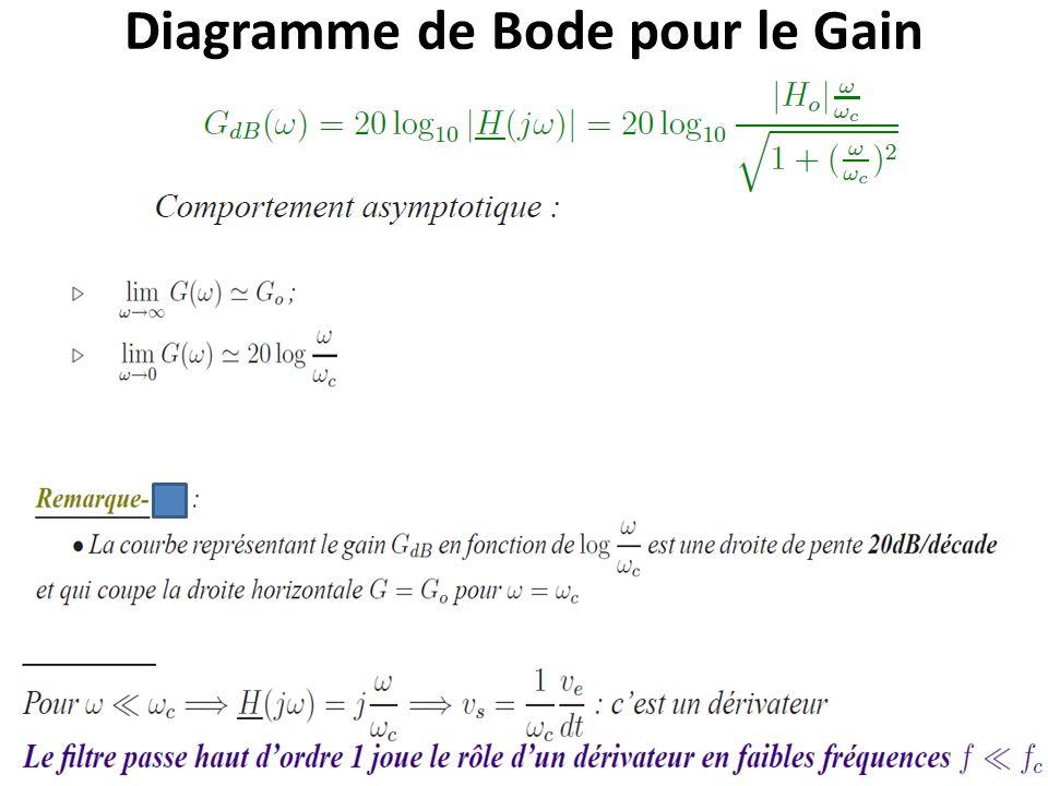 Diagramme de Bode pour le Gain