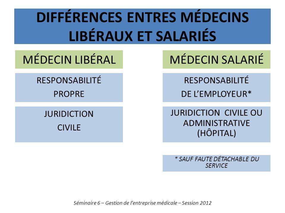 DIFFÉRENCES ENTRES MÉDECINS LIBÉRAUX ET SALARIÉS Séminaire 6 – Gestion de lentreprise médicale – Session 2012 JURIDICTION CIVILE RESPONSABILITÉ PROPRE
