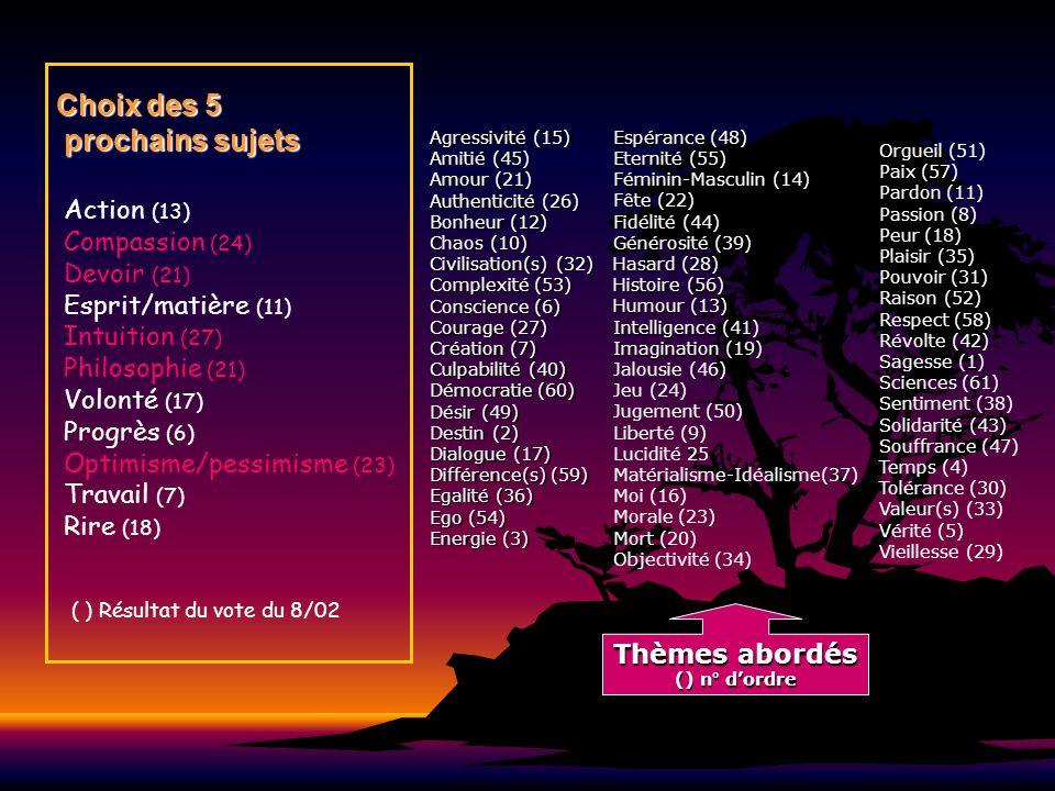 Choix des 5 prochains sujets Agressivité (15) Amitié (45) Amour (21) Authenticité (26) Bonheur (12) Chaos (10) Civilisation(s) (32) Complexité (53) Co