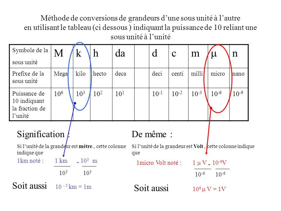 passagedune sous unité à lautre en utilisant toujours le tableau ci dessous exemple : conversion de 4,2.10 1 mV en kV Symbole de la sous unité Mkhdadcm n Prefixe de la sous unité Megakilohectodecadecicentimillimicronano Puissance de 10 indiquant la fraction de lunité 10 6 10 3 10 2 10 1 10 -1 10 -2 10 -3 10 -6 10 -9 1kilo Volt noté : 1 k V = 10 3 V 1) Passage de la sous unité de départ à lunité Donc 4,2.10 1 mV = 4,2.10 1.10 -3 V 1milli Volt noté : 1 mV = 10 -3 V 2) deuxième étape passage de lunité à la sous unité darrivée 10 3 Soit aussi 10 -3 k V = 1V soit 4,2.10 1.10 -3 V = 4,2.10 -2 V 3) Association des deux étapes: 4,2.10 1 mV = 4,2.10 -2 V= 4,2.10 -2 *10 -3 k V = 4,2.10 - 5 kV