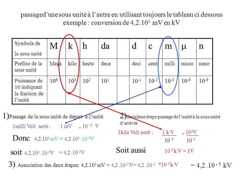 passagedune sous unité à lautre en utilisant toujours le tableau ci dessous exemple : conversion de 2,4.10 -3 kA en A Symbole de la sous unité Mkhdadcm n Prefixe de la sous unité Megakilohect o decadecicentimillimicronano Puissance de 10 indiquant la fraction de lunité 10 6 10 3 10 2 10 1 10 -1 10 -2 10 -3 10 -6 10 -9 1micro ampère noté : 1 A = 10 -6 A 1) Passage de la sous unité de départ à lunité Donc 2,4.10 -3 kA = 2,4.10 -3.10 3 A 1 kiloAmpère noté : 1 kA = 10 3 A 2) deuxième étape passage de lunité à la sous unité darrivée 10 -6 Soit aussi 10 6 A = 1A soit 2,4.10 -3.10 3 A = 2,4 A 3) Association des deux étapes: 2,4.10 -3 kA = 2,4 A= 2,4.