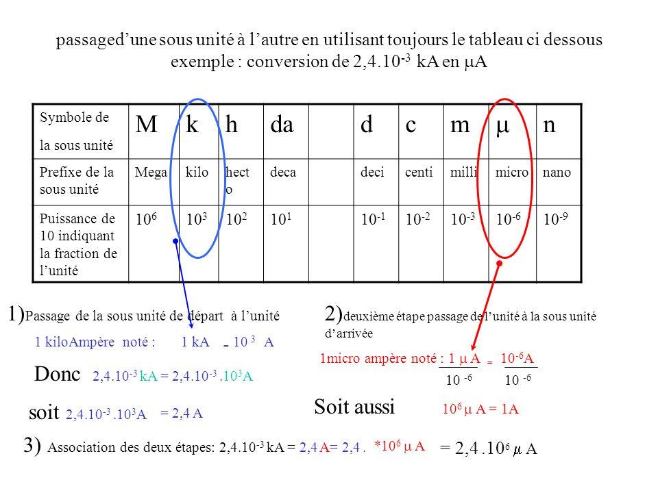 passagedune sous unité à lautre en utilisant toujours le tableau ci dessous exemple : conversion de 2,4.10 -3 kA en A Symbole de la sous unité Mkhdadc