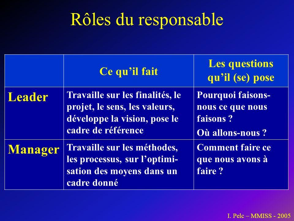 Rôles du responsable Ce quil fait Les questions quil (se) pose Leader Travaille sur les finalités, le projet, le sens, les valeurs, développe la visio