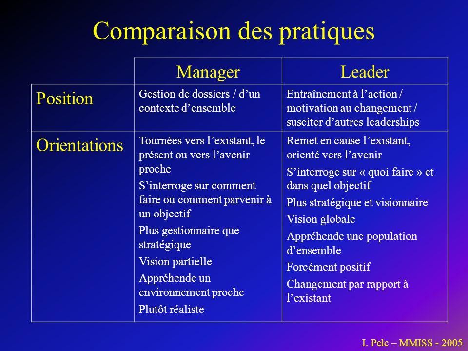 ManagerLeader Position Gestion de dossiers / dun contexte densemble Entraînement à laction / motivation au changement / susciter dautres leaderships O