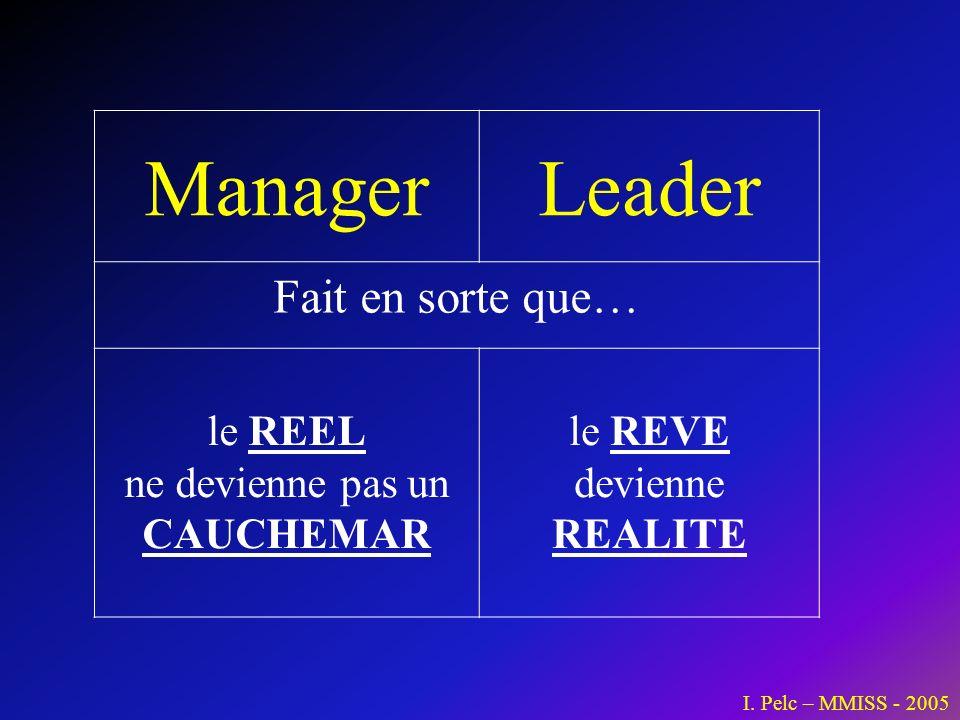 ManagerLeader Fait en sorte que… le REEL ne devienne pas un CAUCHEMAR le REVE devienne REALITE I. Pelc – MMISS - 2005