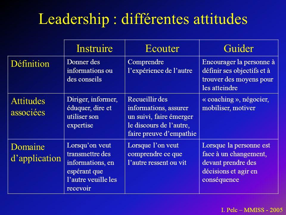 Leadership : différentes attitudes InstruireEcouterGuider Définition Donner des informations ou des conseils Comprendre lexpérience de lautre Encourag
