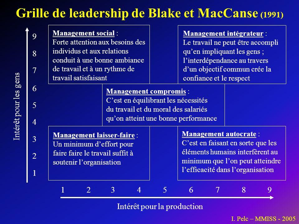 Grille de leadership de Blake et MacCanse (1991) 9 8 7 6 5 4 3 2 1 123456789 Intérêt pour la production Intérêt pour les gens Management social : Fort
