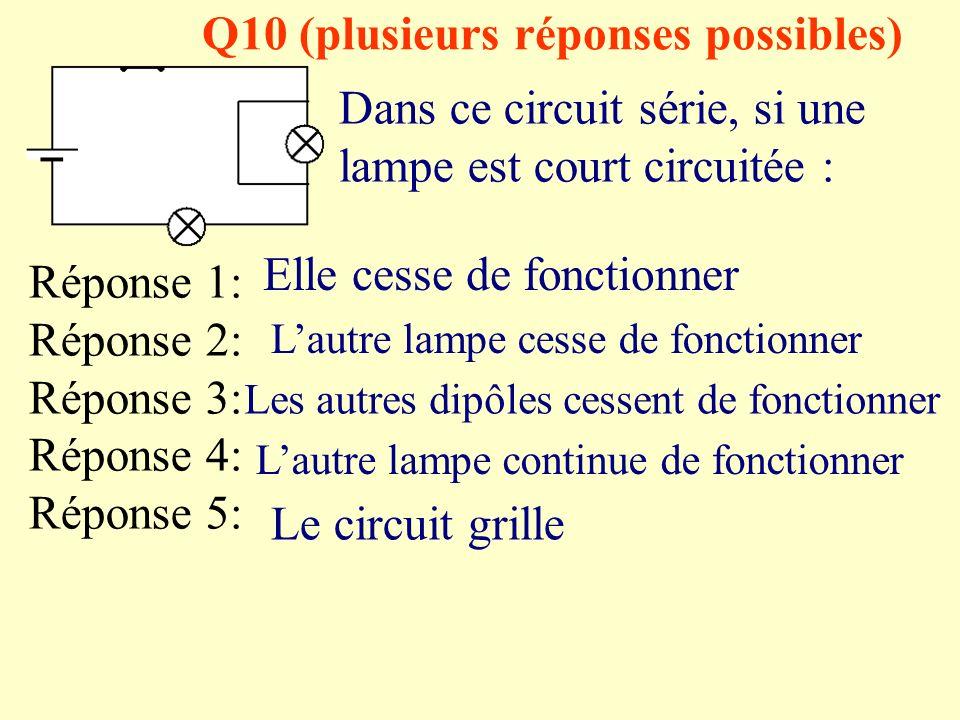 Q9 (plusieurs réponses possibles) Dans un circuit série, si une lampe grille : Réponse 1: Réponse 2: Réponse 3: Réponse 4: Réponse 5: Lautre lampe grille aussi Lautre lampe cesse de fonctionner Les autres dipôles cessent de fonctionner Lautre lampe continue de fonctionner Le circuit grille