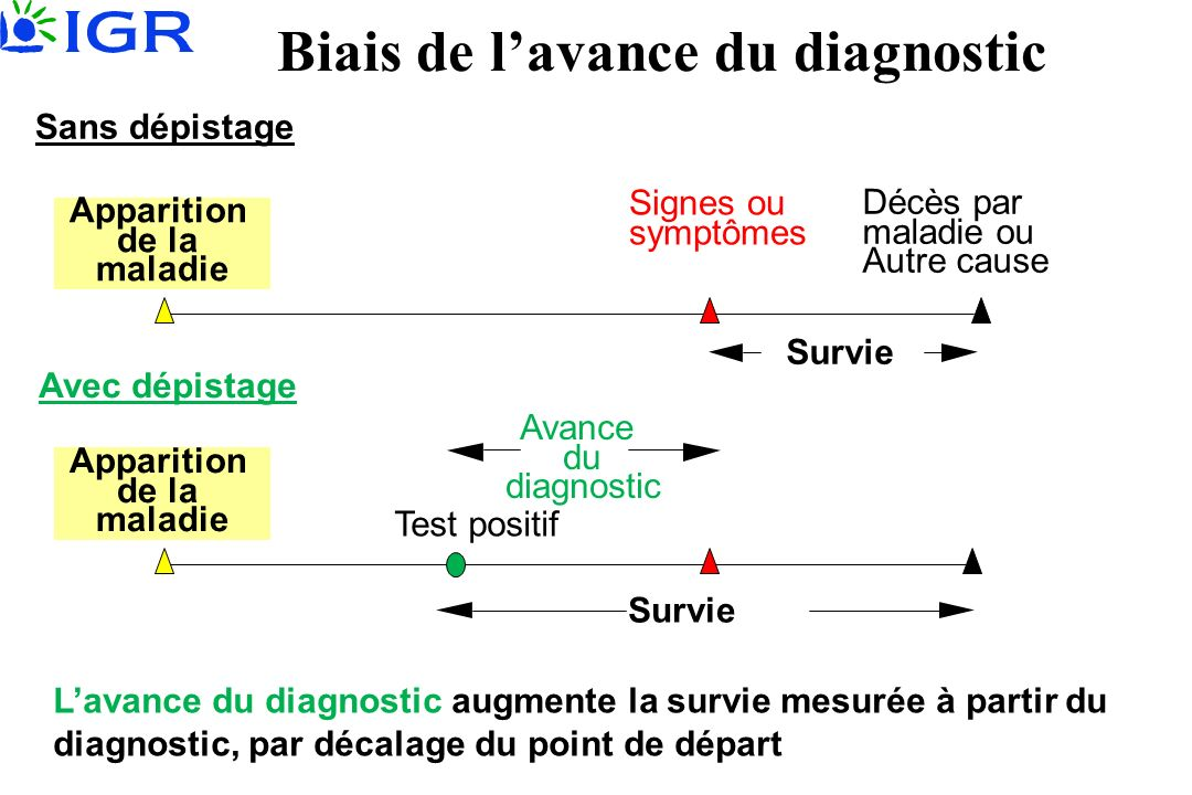 Biais de lavance du diagnostic Décès par maladie ou Autre cause Signes ou symptômes Sans dépistage Test positif Avec dépistage Avance du diagnostic Survie Lavance du diagnostic augmente la survie mesurée à partir du diagnostic, par décalage du point de départ Apparition de la maladie