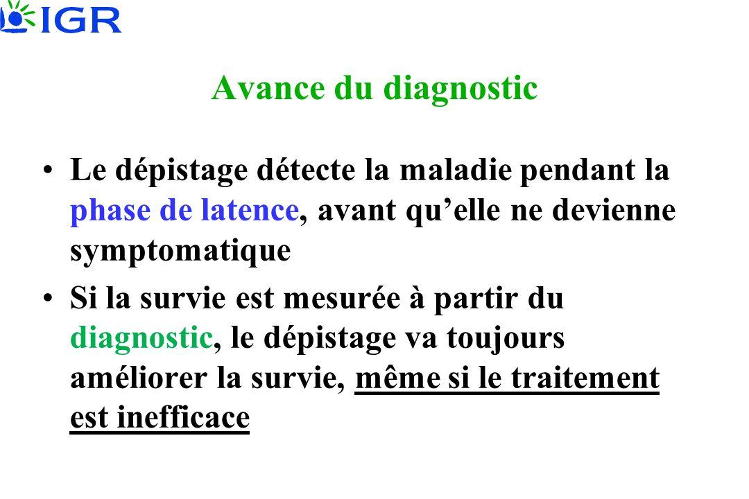 Avance du diagnostic Le dépistage détecte la maladie pendant la phase de latence, avant quelle ne devienne symptomatique Si la survie est mesurée à partir du diagnostic, le dépistage va toujours améliorer la survie, même si le traitement est inefficace