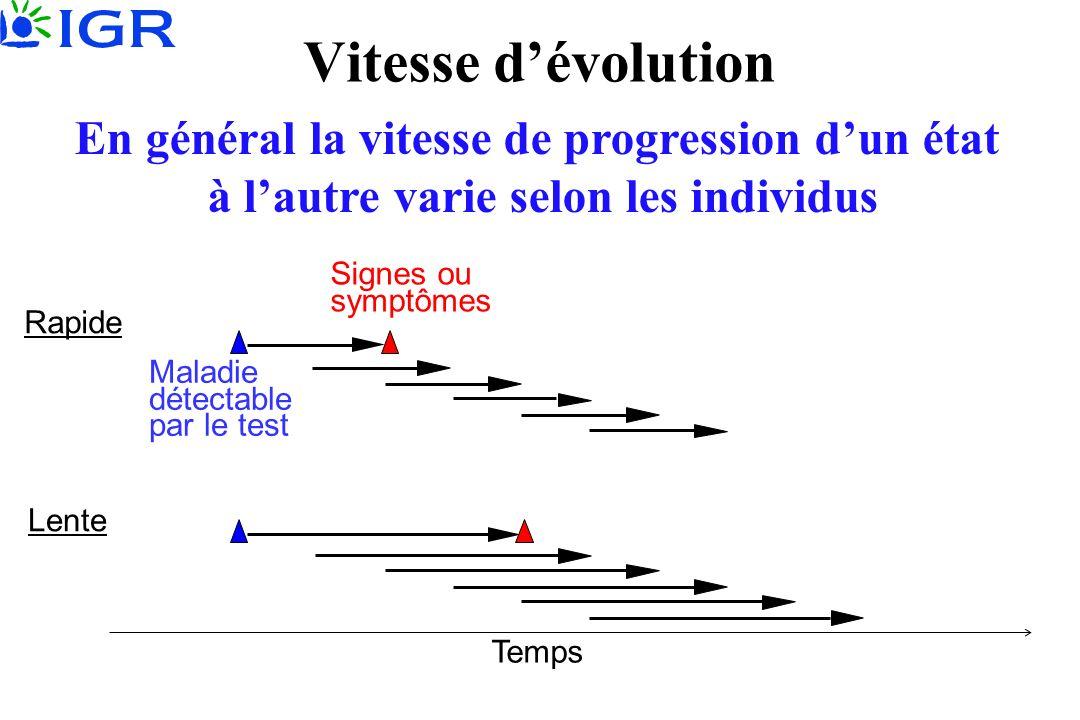 Temps Lente Rapide Vitesse dévolution En général la vitesse de progression dun état à lautre varie selon les individus Signes ou symptômes Maladie détectable par le test