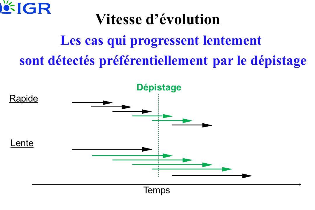 Temps Lente Rapide Vitesse dévolution TEST Dépistage Les cas qui progressent lentement sont détectés préférentiellement par le dépistage