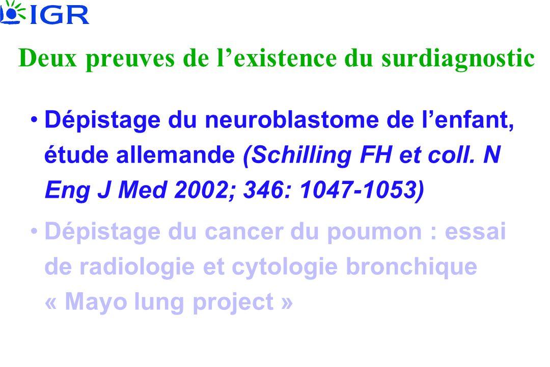 Deux preuves de lexistence du surdiagnostic Dépistage du neuroblastome de lenfant, étude allemande (Schilling FH et coll. N Eng J Med 2002; 346: 1047-