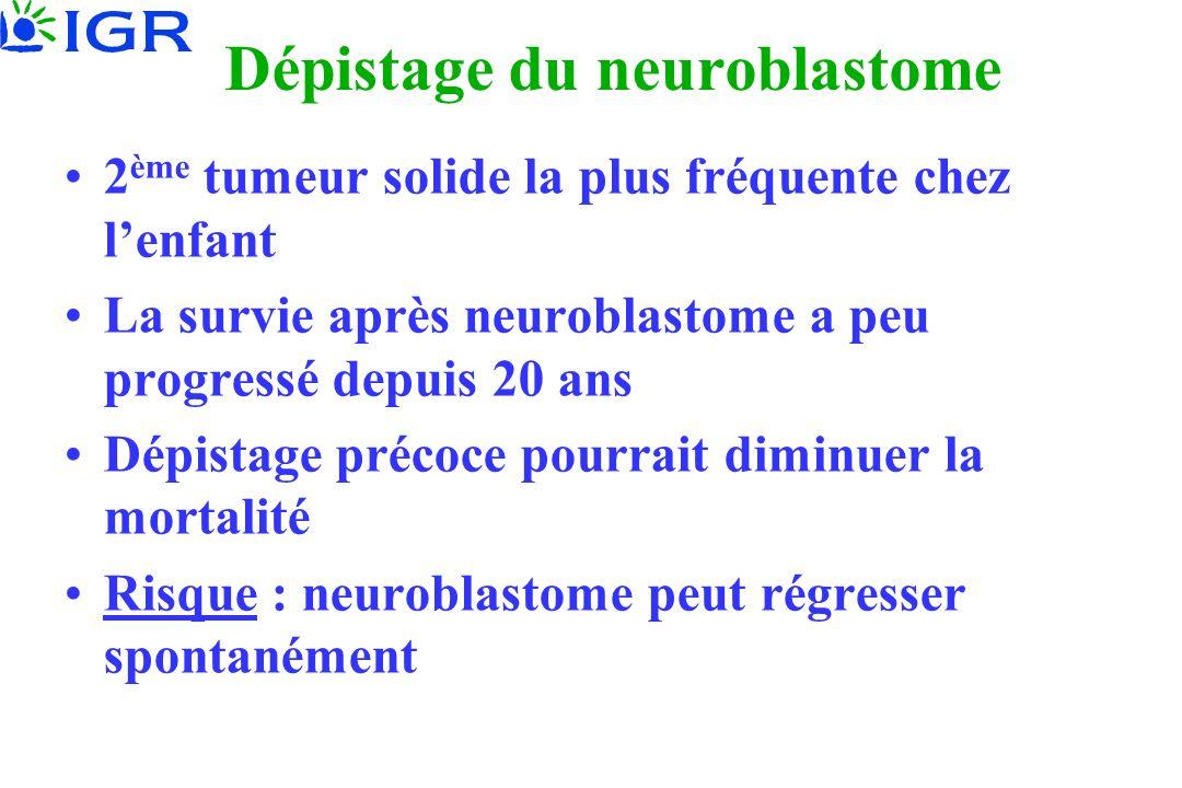 Dépistage du neuroblastome 2 ème tumeur solide la plus fréquente chez lenfant La survie après neuroblastome a peu progressé depuis 20 ans Dépistage précoce pourrait diminuer la mortalité Risque : neuroblastome peut régresser spontanément