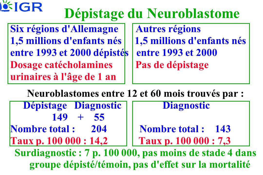 Dépistage du Neuroblastome Six régions d Allemagne Autres régions 1,5 millions d enfants nés entre 1993 et 2000 dépistés entre 1993 et 2000 Dosage catécholamines Pas de dépistage urinaires à l âge de 1 an Neuroblastomes entre 12 et 60 mois trouvés par : Dépistage Diagnostic Diagnostic 149 + 55 Nombre total : 204 Nombre total : 143 Taux p.