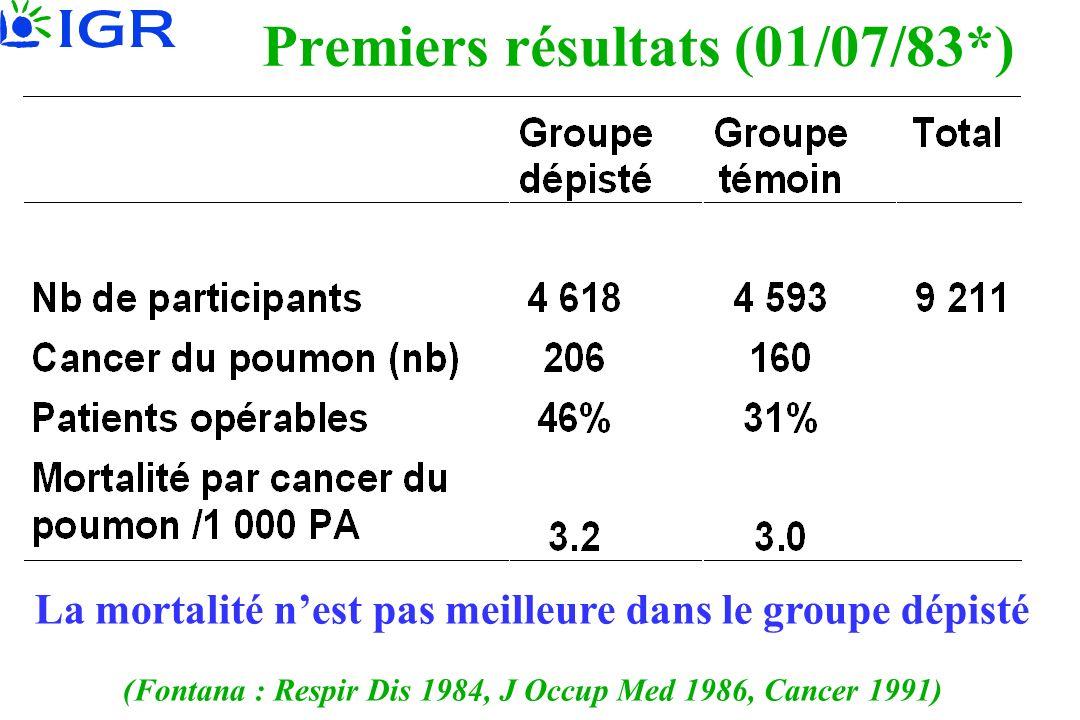 Premiers résultats (01/07/83*) La mortalité nest pas meilleure dans le groupe dépisté (Fontana : Respir Dis 1984, J Occup Med 1986, Cancer 1991)
