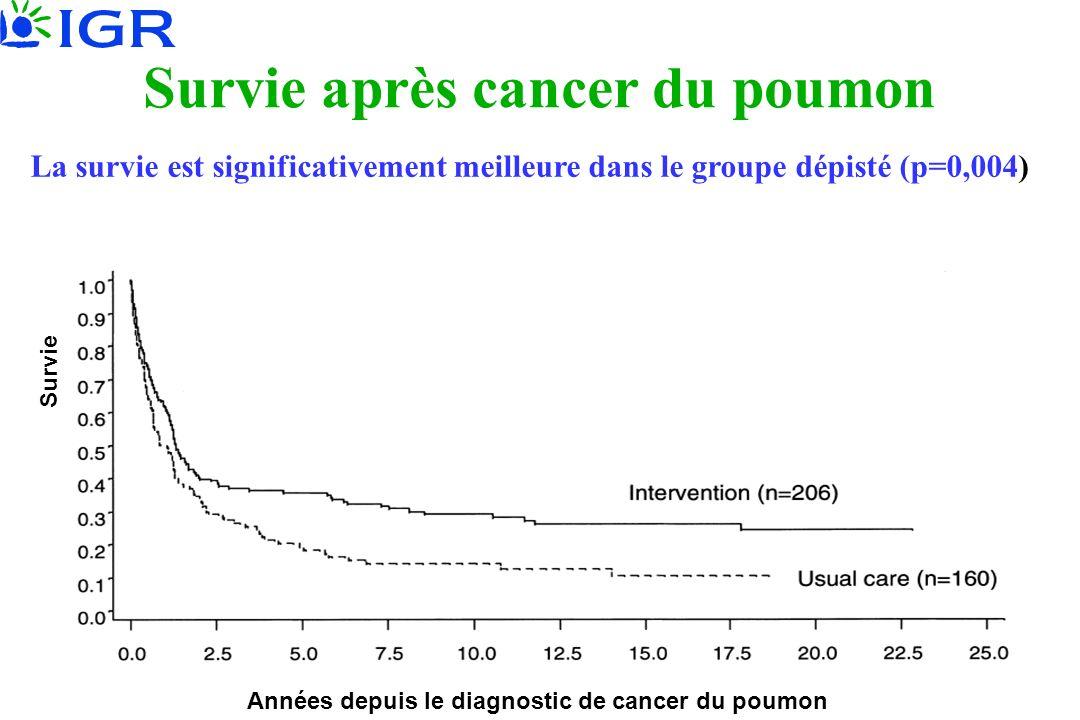 La survie est significativement meilleure dans le groupe dépisté (p=0,004) Années depuis le diagnostic de cancer du poumon Survie Survie après cancer
