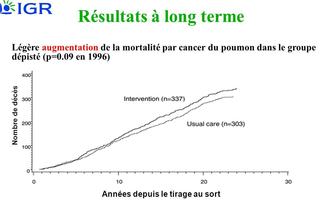 Légère augmentation de la mortalité par cancer du poumon dans le groupe dépisté (p=0.09 en 1996) Nombre de décès Années depuis le tirage au sort Résul