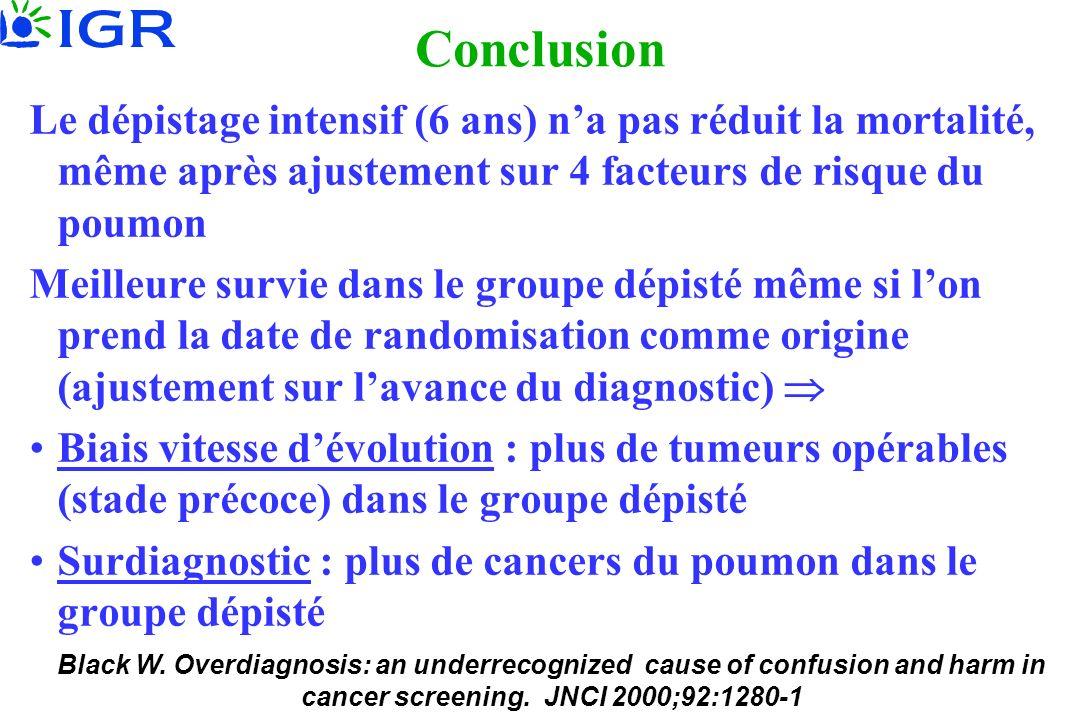Conclusion Le dépistage intensif (6 ans) na pas réduit la mortalité, même après ajustement sur 4 facteurs de risque du poumon Meilleure survie dans le