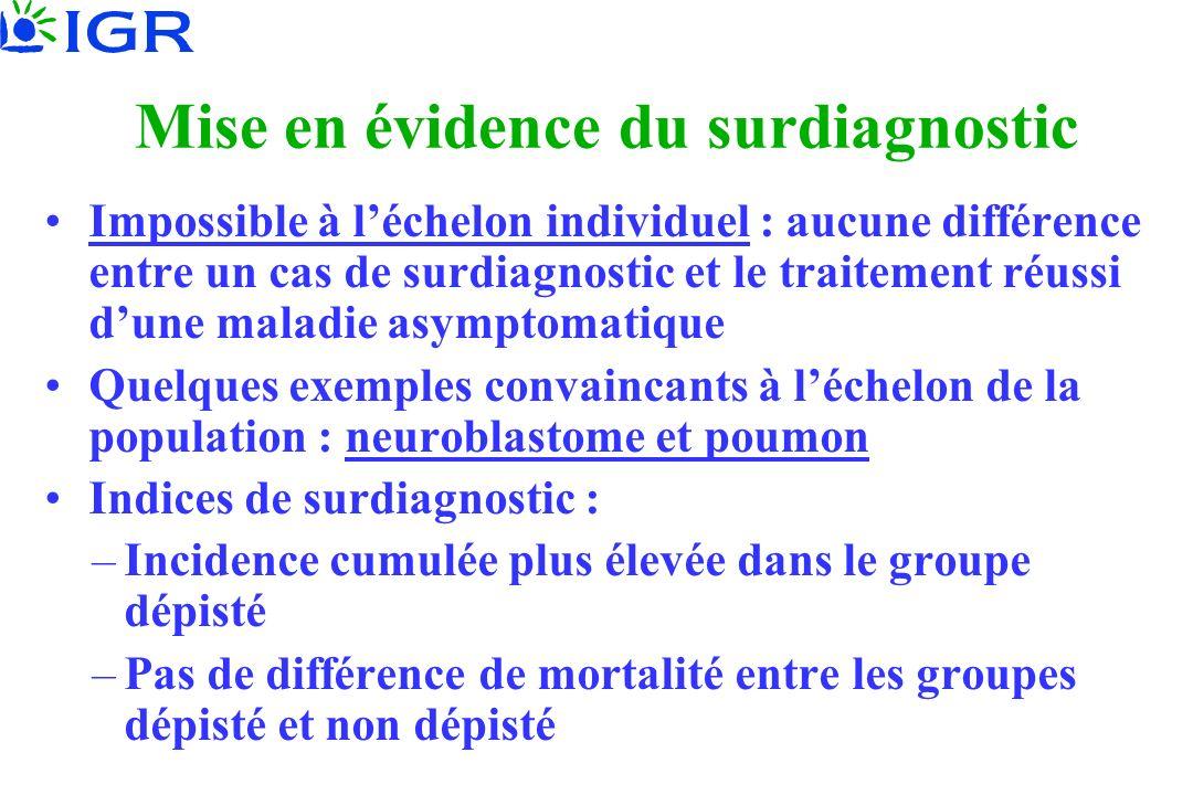 Mise en évidence du surdiagnostic Impossible à léchelon individuel : aucune différence entre un cas de surdiagnostic et le traitement réussi dune mala