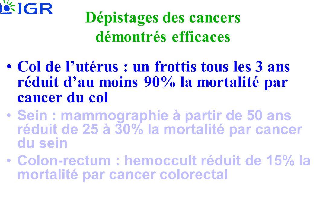 Dépistages des cancers démontrés efficaces Col de lutérus : un frottis tous les 3 ans réduit dau moins 90% la mortalité par cancer du col Sein : mammographie à partir de 50 ans réduit de 25 à 30% la mortalité par cancer du sein Colon-rectum : hemoccult réduit de 15% la mortalité par cancer colorectal