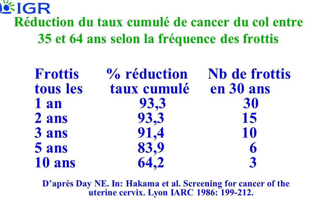 Réduction du taux cumulé de cancer du col entre 35 et 64 ans selon la fréquence des frottis Frottis % réduction Nb de frottis tous les taux cumulé en 30 ans 1 an 93,3 30 2 ans 93,3 15 3 ans 91,4 10 5 ans 83,9 6 10 ans 64,2 3 Daprès Day NE.