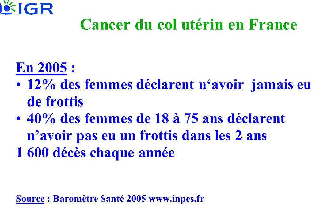 Cancer du col utérin en France En 2005 : 12% des femmes déclarent navoir jamais eu de frottis 40% des femmes de 18 à 75 ans déclarent navoir pas eu un frottis dans les 2 ans 1 600 décès chaque année Source : Baromètre Santé 2005 www.inpes.fr