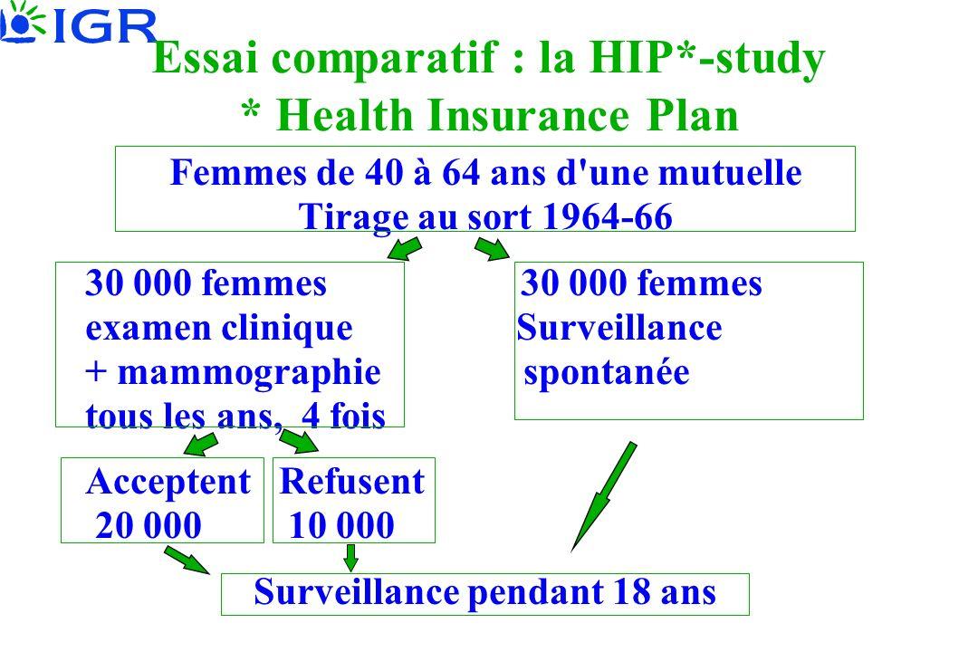 Essai comparatif : la HIP*-study * Health Insurance Plan Femmes de 40 à 64 ans d une mutuelle Tirage au sort 1964-66 30 000 femmes examen clinique Surveillance + mammographie spontanée tous les ans, 4 fois Acceptent Refusent 20 000 10 000 Surveillance pendant 18 ans