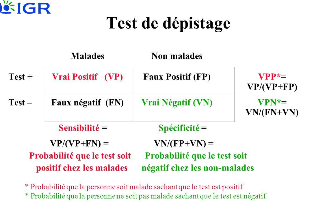 Test de dépistage MaladesNon malades Test +Vrai Positif (VP)Faux Positif (FP)VPP*= VP/(VP+FP) Test –Faux négatif (FN)Vrai Négatif (VN)VPN*= VN/(FN+VN) Sensibilité = Spécificité = VP/(VP+FN) = VN/(FP+VN) = Probabilité que le test soit Probabilité que le test soit positif chez les malades négatif chez les non-malades * Probabilité que la personne soit malade sachant que le test est positif * Probabilité que la personne ne soit pas malade sachant que le test est négatif