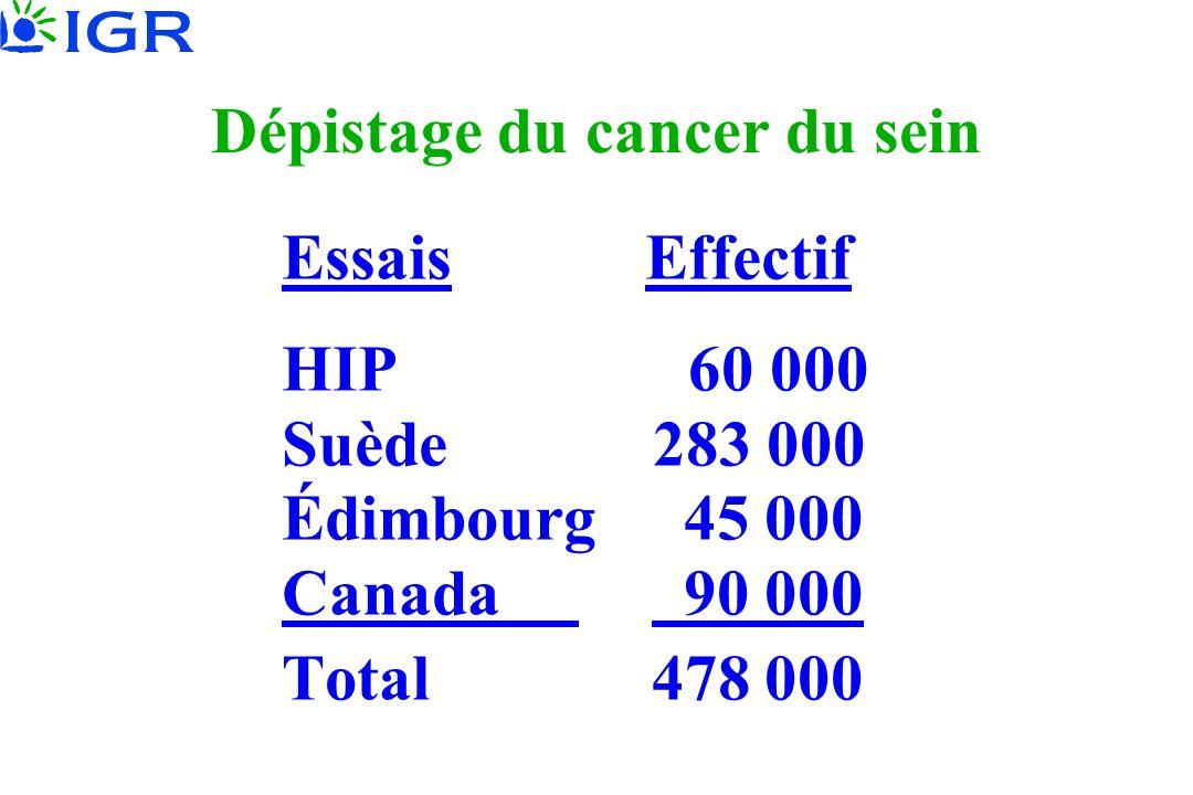 Dépistage du cancer du sein Essais Effectif HIP 60 000 Suède 283 000 Édimbourg 45 000 Canada 90 000 Total 478 000