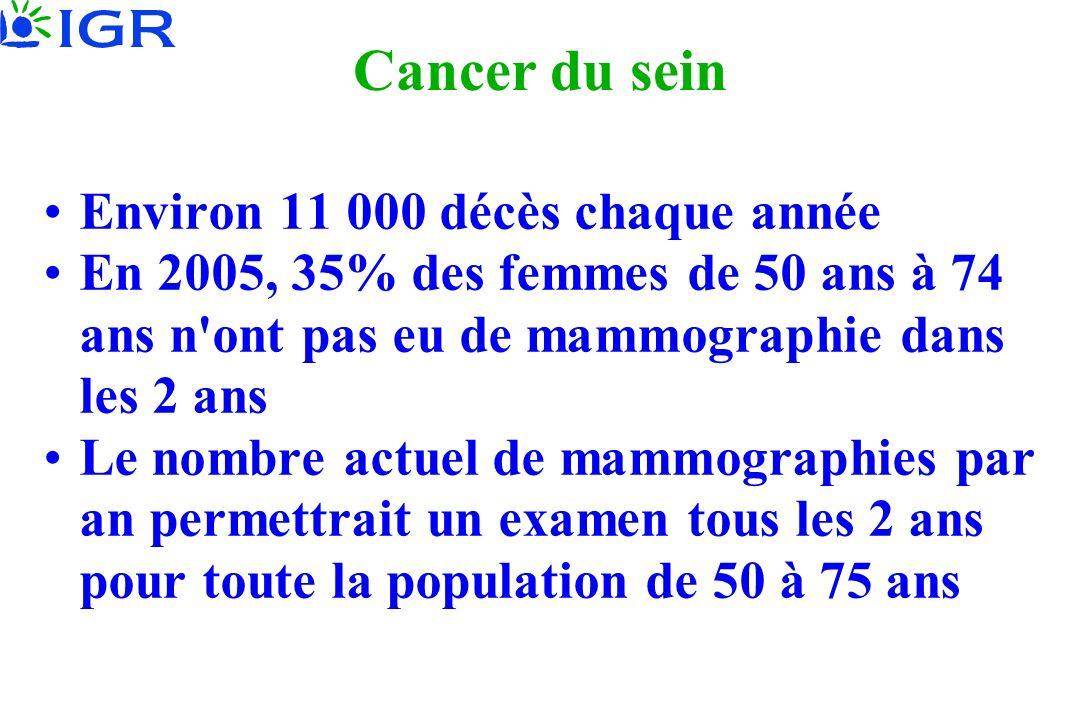 Cancer du sein Environ 11 000 décès chaque année En 2005, 35% des femmes de 50 ans à 74 ans n ont pas eu de mammographie dans les 2 ans Le nombre actuel de mammographies par an permettrait un examen tous les 2 ans pour toute la population de 50 à 75 ans