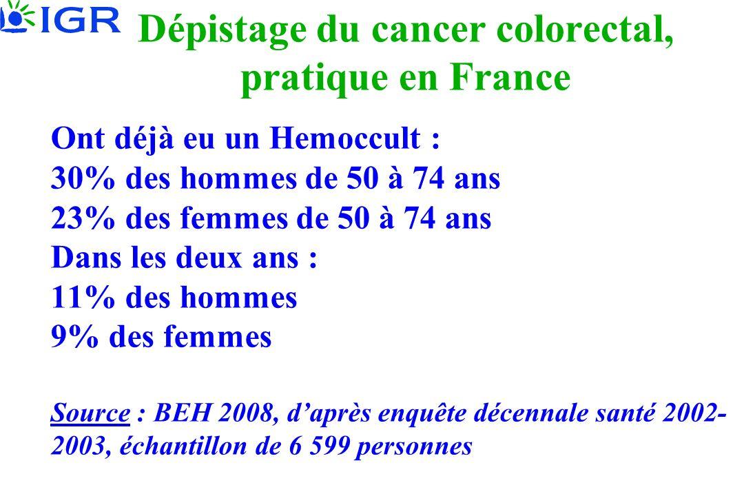Dépistage du cancer colorectal, pratique en France Ont déjà eu un Hemoccult : 30% des hommes de 50 à 74 ans 23% des femmes de 50 à 74 ans Dans les deux ans : 11% des hommes 9% des femmes Source : BEH 2008, daprès enquête décennale santé 2002- 2003, échantillon de 6 599 personnes