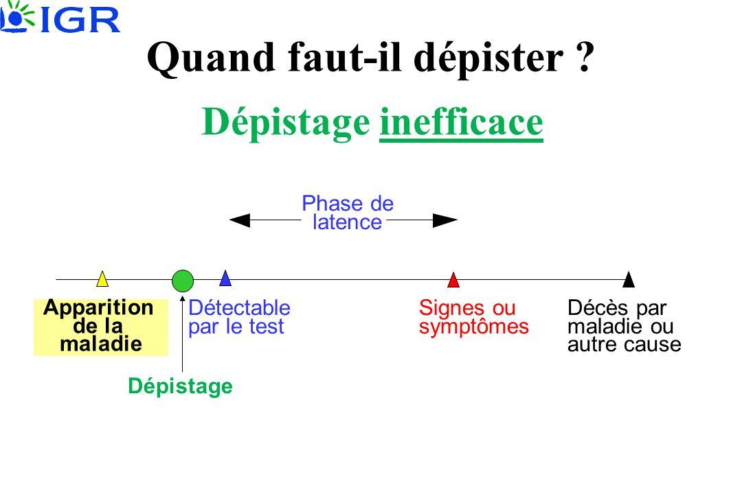 Dépistage inefficace Décès par maladie ou autre cause Signes ou symptômes Détectable par le test Phase de latence Dépistage Quand faut-il dépister ? A
