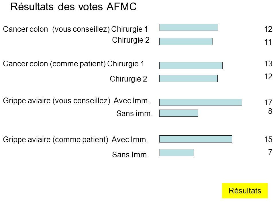 Résultats des votes AFMC Cancer colon (vous conseillez) Chirurgie 112 Chirurgie 2 11 Cancer colon (comme patient) Chirurgie 113 Chirurgie 2 12 Grippe aviaire (vous conseillez) Avec Imm.
