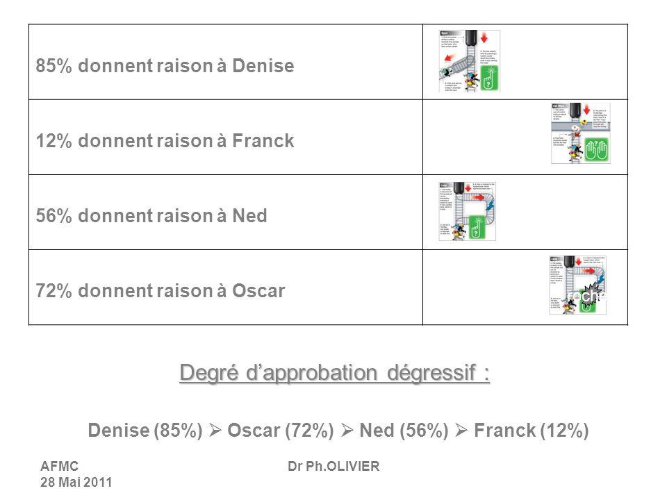 AFMC 28 Mai 2011 Dr Ph.OLIVIER Degré dapprobation dégressif : Denise (85%) Oscar (72%) Ned (56%) Franck (12%) 85% donnent raison à Denise 12% donnent