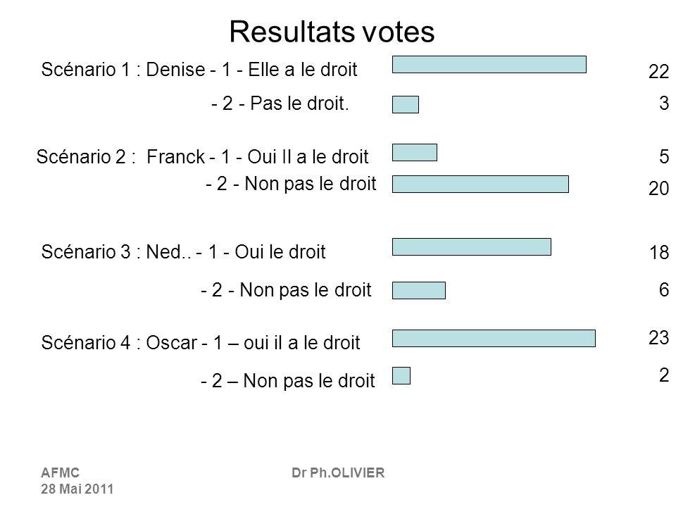 AFMC 28 Mai 2011 Dr Ph.OLIVIER Resultats votes Scénario 1 : Denise - 1 - Elle a le droit 22 - 2 - Pas le droit.3 Scénario 2 : Franck - 1 - Oui Il a le