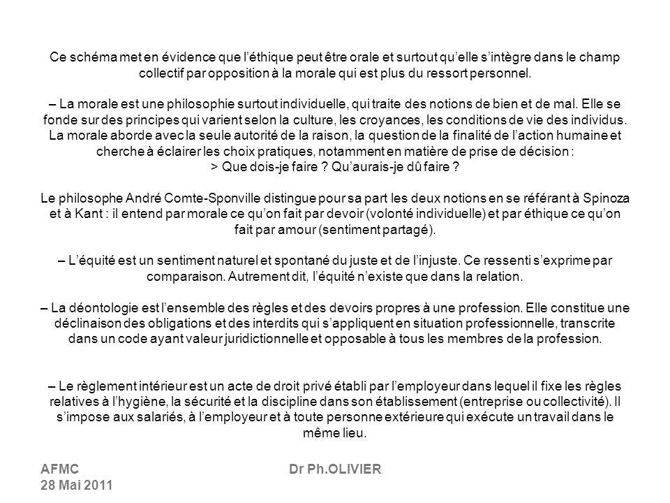 AFMC 28 Mai 2011 Dr Ph.OLIVIER Ce schéma met en évidence que léthique peut être orale et surtout quelle sintègre dans le champ collectif par opposition à la morale qui est plus du ressort personnel.