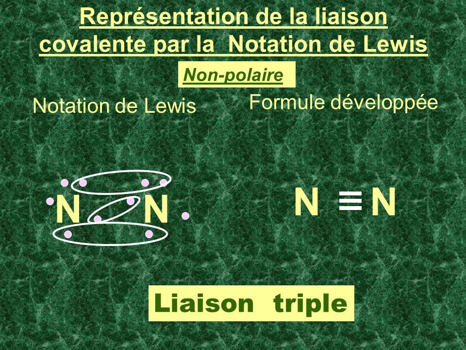 Représentation de la liaison covalente par la Notation de Lewis Notation de Lewis Formule développée NN NN Liaison triple Non-polaire