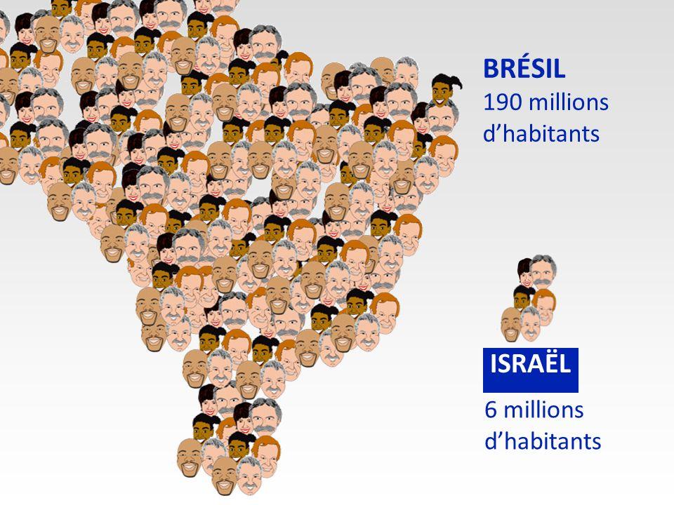 BRÉSIL 190 millions dhabitants 6 millions dhabitants ISRAËL